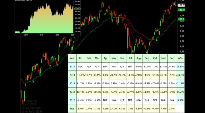 Backtest Archives - Xtreme Trading - Free Options Trading Course