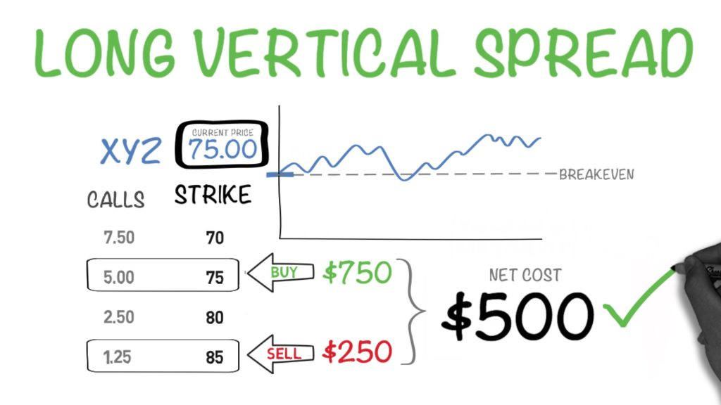 Sell options vertical spread weekly strategy
